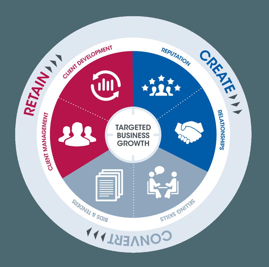 questas growth model: create convert retain